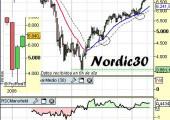 Análisis del Nordic30 a 21 de Abril