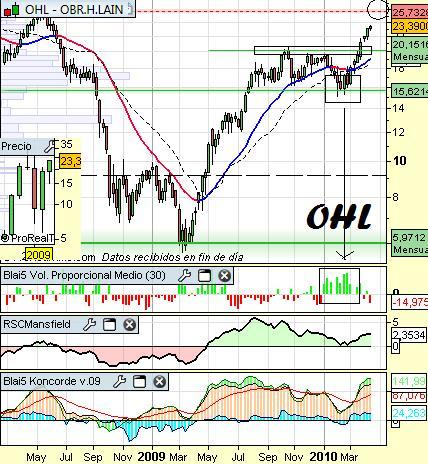 Análisis de OHL a 15 de Abril
