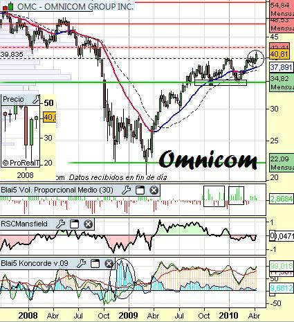 Análisis de Omnicom