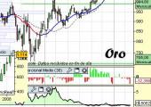 Análisis técnico del oro a 1 de Abril