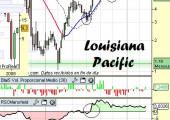 Análisis de Louisiana Pacific