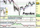 Análisis de Paychex