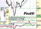 Análisis de Pirelli