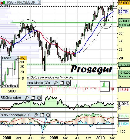 Análisis de Prosegur a 16 de Abril