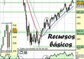 Análisisdel sector recursos básicos a 21 de Abril