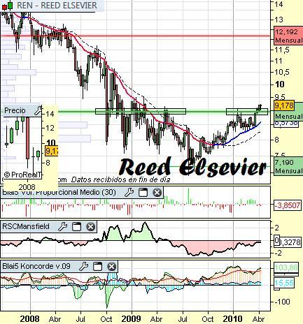 Análisis de Reed Elsevier a 15 de Abril
