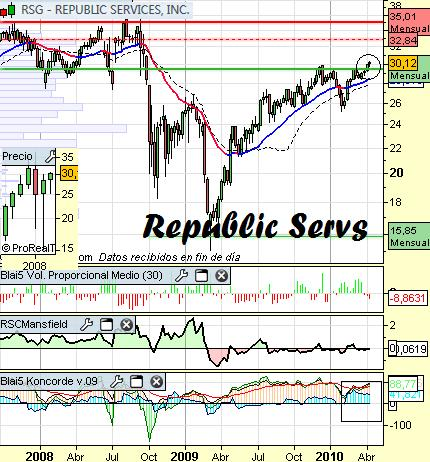 Análisis de Republic Services a 16 de Abril