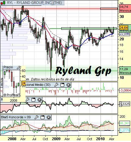 Análisis de Ryland Grp