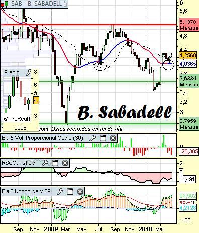 Análisis de B.Sabadell a 13 de Abril
