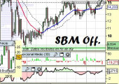 Análisis de SBM Offshore