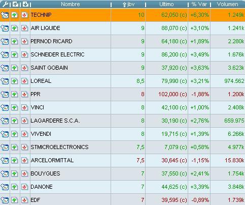 Listado screener mejores valores cac40 acciones de bolsa listado screener mejores valores cac40 thecheapjerseys Gallery
