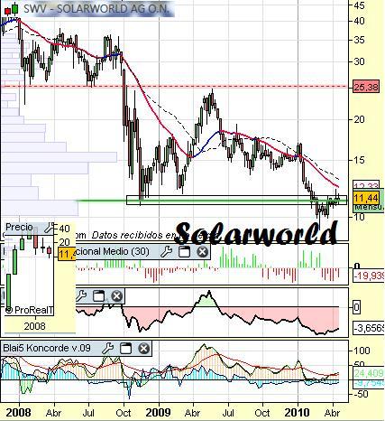 Análisis de Solar World a 23 de Abril