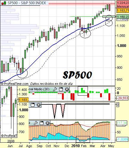 Análisis del SP500 a 28 de Abril