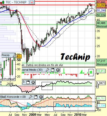 Análisis de Technip a 29 de Abril