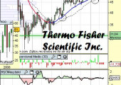 Análisis de Thermo Fisher Scientific Inc
