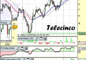 Análisis técnico de Telecinco a 15 de Abril