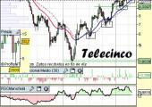 Análisis de Telecinco a 30 de Abril