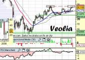 Análiaia técnico de Veolia a 14 de Abril