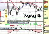 Análisis técnico de Vestas Wind Systems