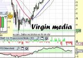 Gráfico de Virgin