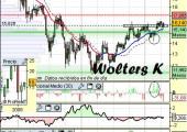 Análisis de Wolters K. a 20 de Abril