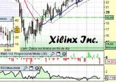 Gráfico de Xilinx
