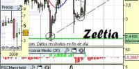 Análisis técnico de Zeltia
