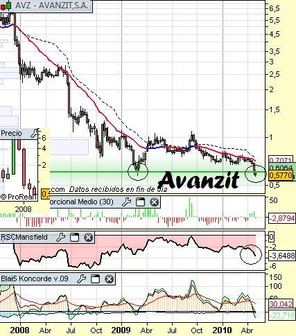 Análisis de Avanzit a 4 de Mayo