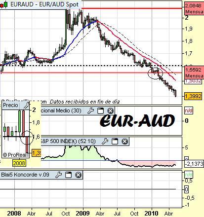 Cambio-euro-dólar-australiano