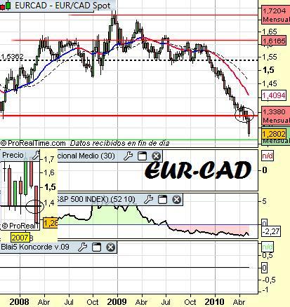 Cambio-euro-dolar-canadiense