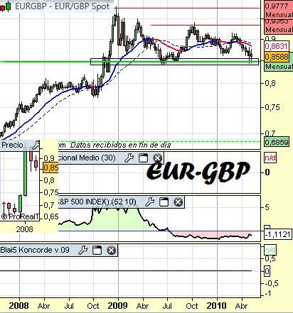 Cambio-euro-libra