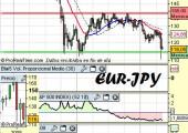 Cambio-euro-yen