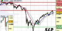 Indice S&P a 11 de mayo