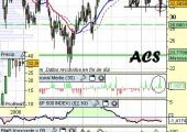 Análisis técnico de ACS a 13 de mayo