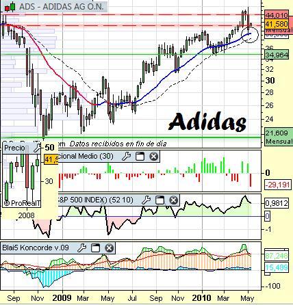 Análisis de Adidas a 11 de mayo