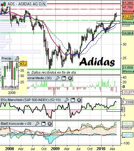 Análisis técnico Adidas a 5 de Mayo