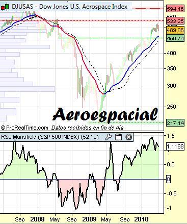 Sector Aeroespacial con RSC Mansfield