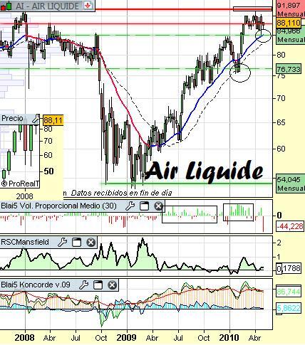 Análisis de Air Liquide a 3 de Mayo