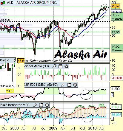 Análisis de Alaska Airlines