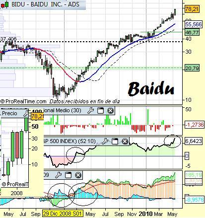 Análisis técnico de Baidu