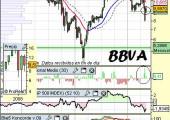 Análisis técnico de BBVA a 13 de mayo