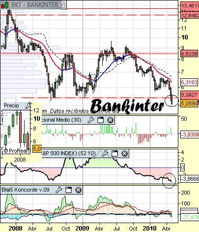 Análisis de Bankinter a 6 de Mayo