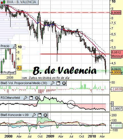 Análisis de B.de Valencia a 4 de Mayo