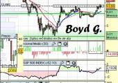 Análisis de Boyd Gaming a 12 de mayo
