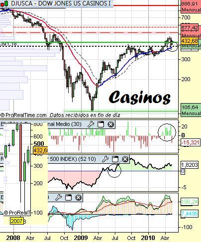Sector casinos