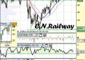Análisis de Canadian National Railway Company