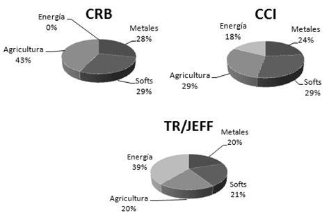 Composición índices CRB