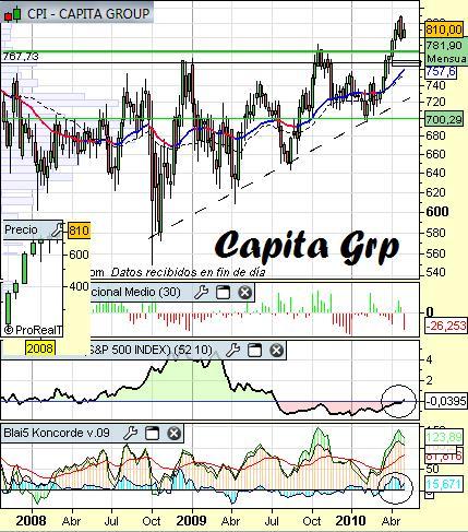 Análisis de Capita Group a 5 de Mayo