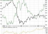 Comparativa CRB, Oro y Dolar
