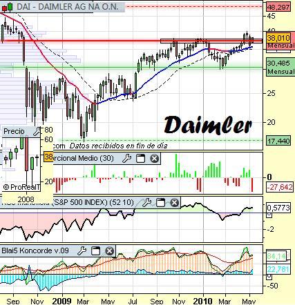 Análisis técnico de Daimler a 11 de mayo